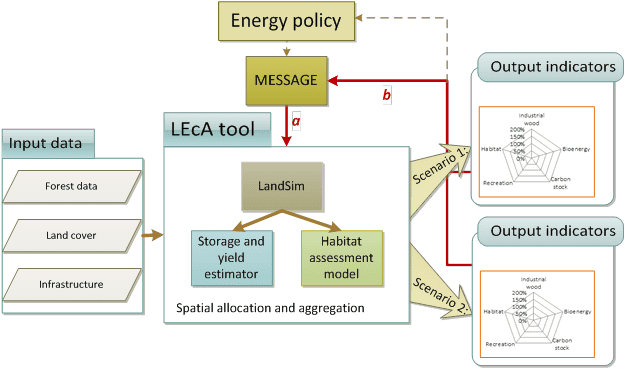 Overview of the LEcA tool